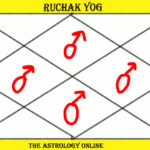 Ruchak yoga by mars.jpeg